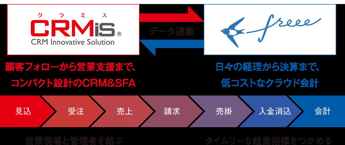CRMis販売管理×freee